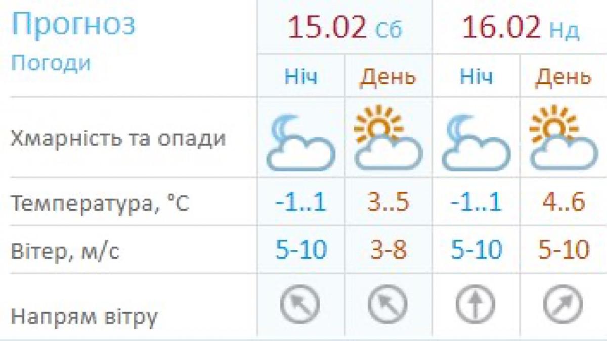 Данные Укргидрометцентра
