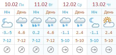 Погода на неделю от Укргидрометцентра