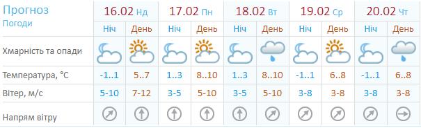 Прогноз погоды на следующую неделю от Украинского гидрометцентра