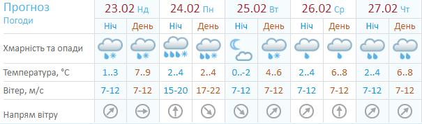 А это прогноз от Укргидрометцентра