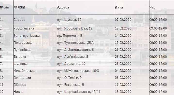 График вакцинаций в Шевченковском районе за февраль