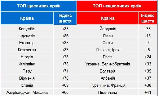 А вот так выглядит рейтинг самых счастливых и самых несчастных стран