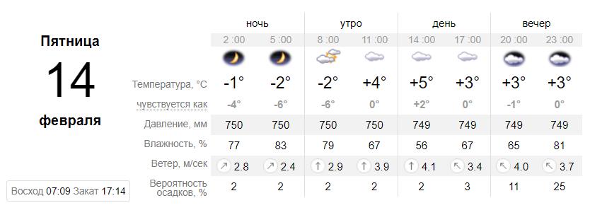 Погода на 14 февраля по данным sinoptik.ua