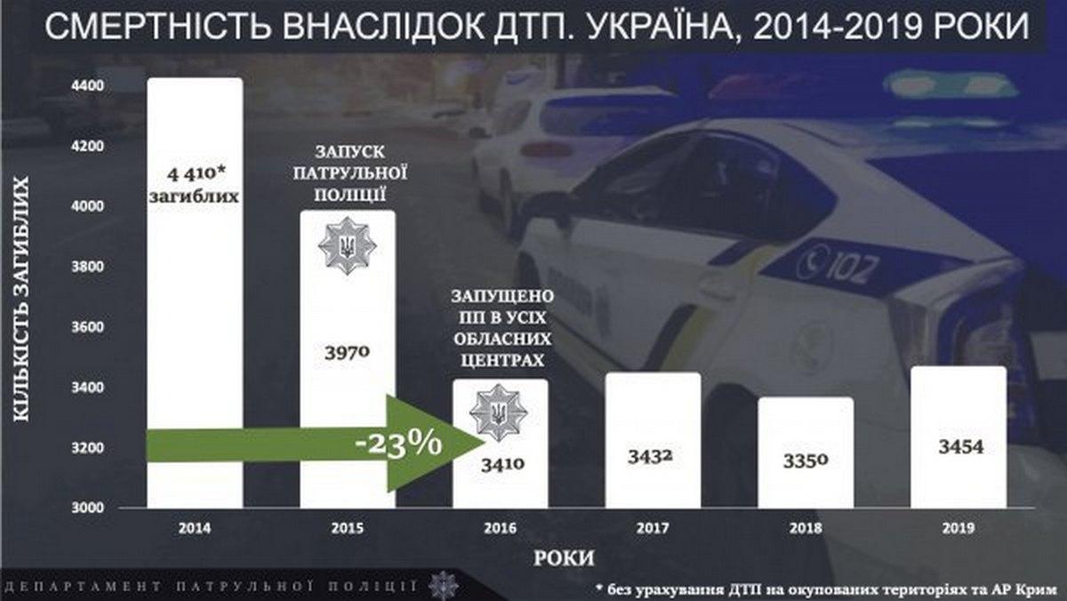 Смертность из-за ДТП в Украине (2014-2019)
