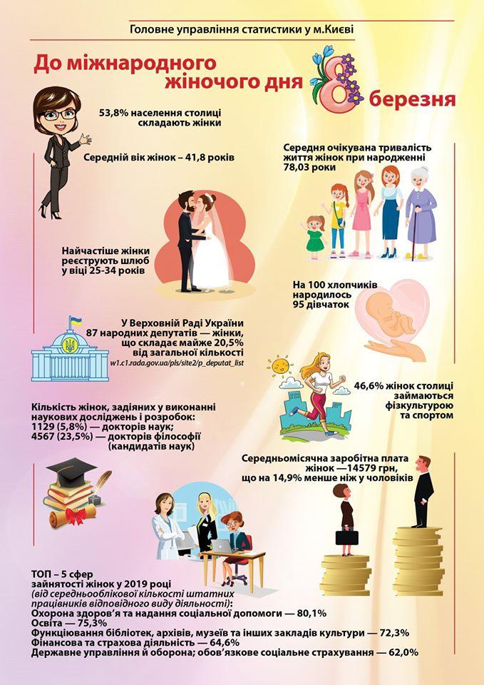 Инфографика о жительница Киева