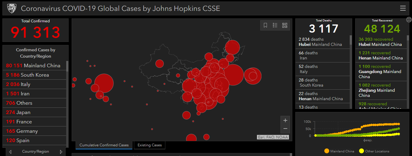 По состоянию на 12:00 3 марта в мире зарегистрированы всего91 313 случаев заражения коронавирусом