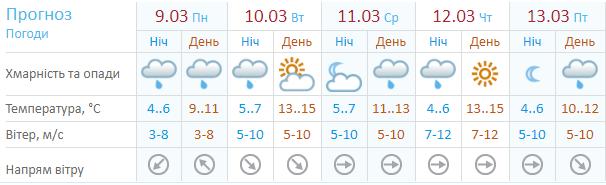 Прогноз погоды на неделю от Украинского гидрометцентра