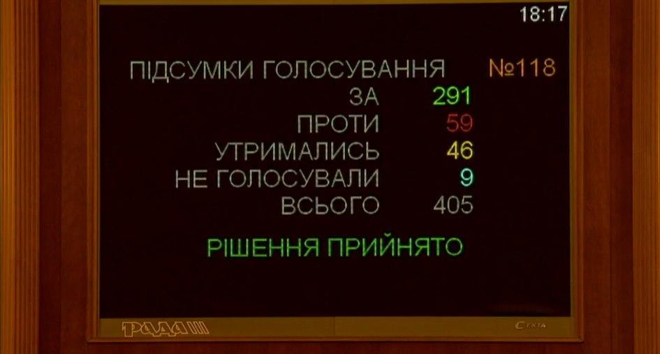 Итоги голосования за назначение Шмыгаля Премьером