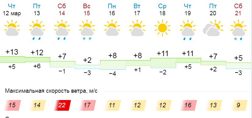 Погода в Киеве на ближайшие дни