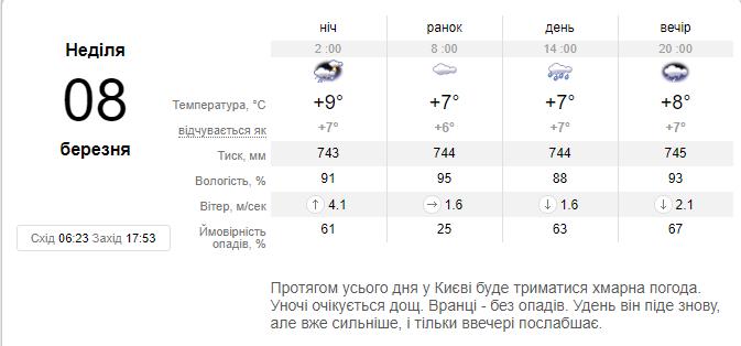Прогноз погоды на 8 марта от sinoptik.ua