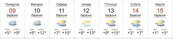Прогноз погоды на неделю от sinoptik.ua