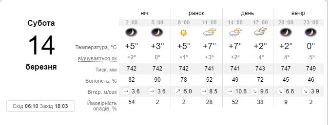 sinoptik.ua делает такой прогноз на субботу, 14 марта