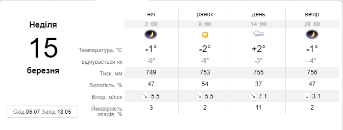 sinoptik.ua делает такой прогноз на воскресенье, 15 марта