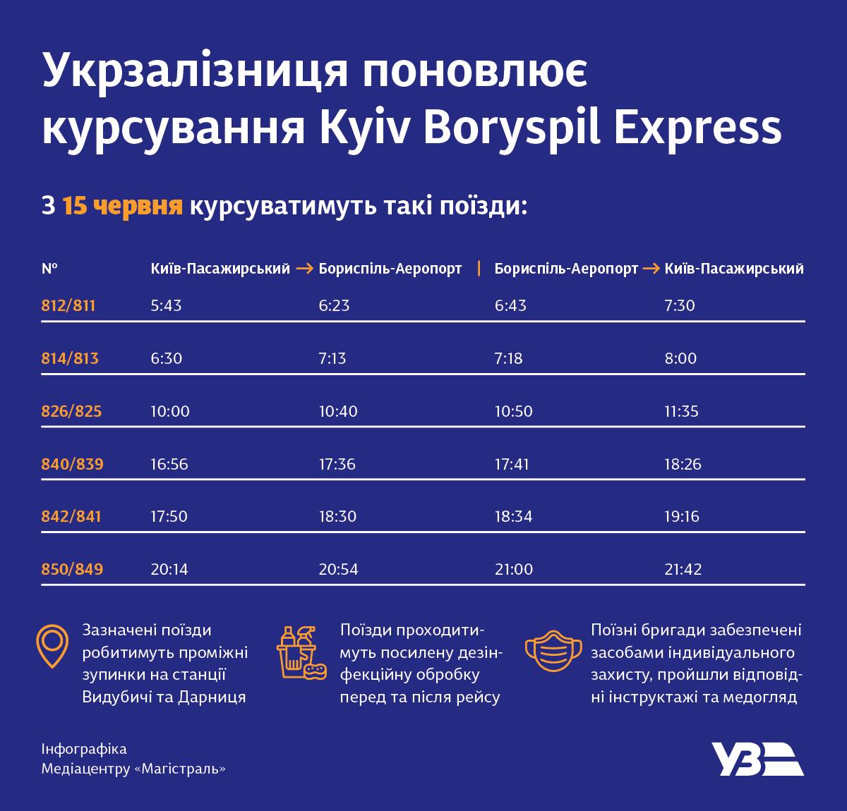 В Киеве восстанавливают курсирование Kyiv Boryspil Express с ЖД в аэропорт